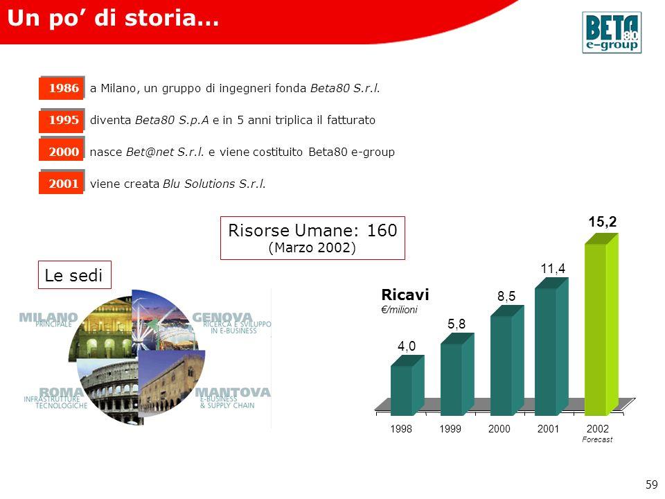 Un po' di storia… Risorse Umane: 160 Le sedi 15,2 Ricavi (Marzo 2002)