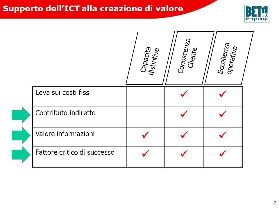 Supporto dell'ICT alla creazione di valore