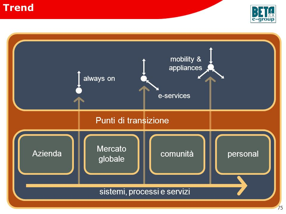 Trend Punti di transizione Mercato globale Azienda comunità personal