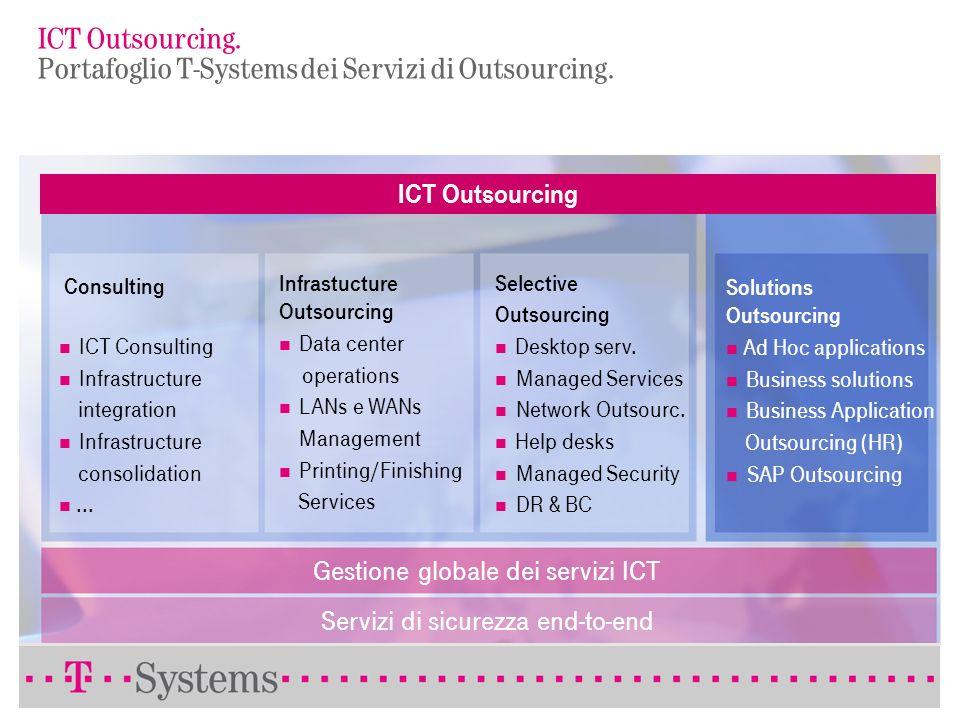 ICT Outsourcing. Portafoglio T-Systems dei Servizi di Outsourcing.