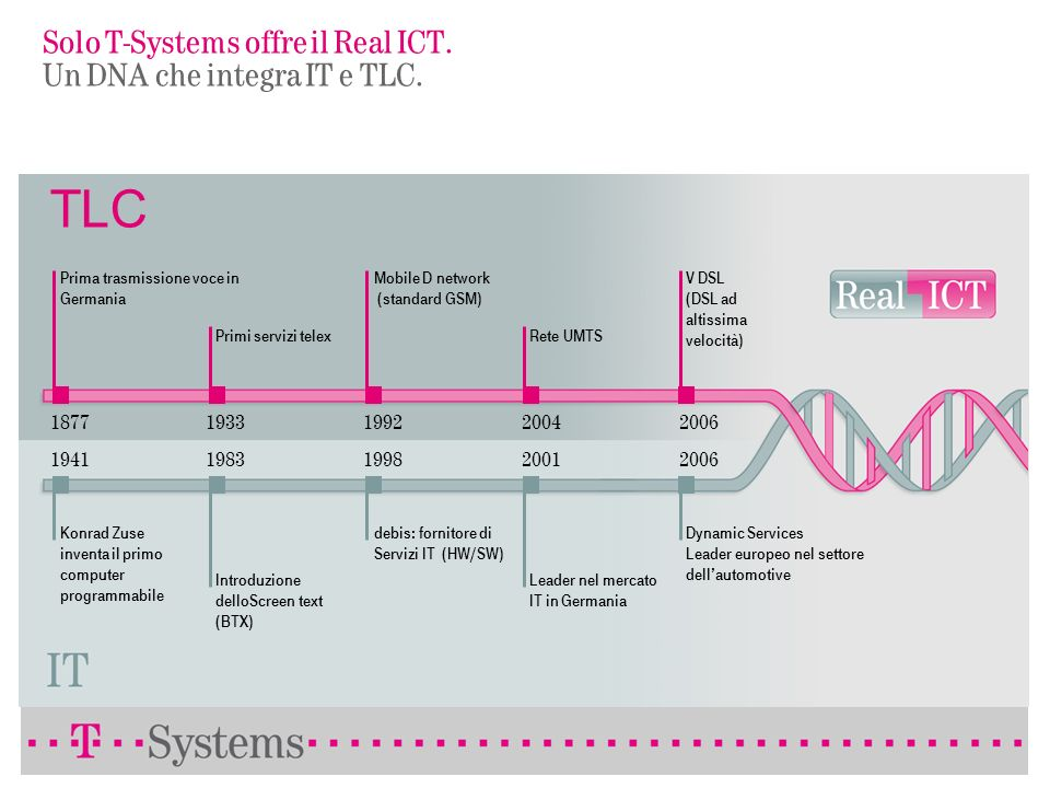 Solo T-Systems offre il Real ICT. Un DNA che integra IT e TLC.