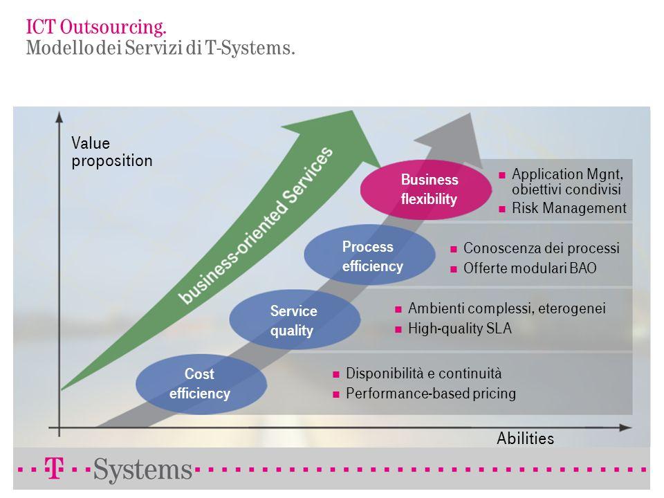ICT Outsourcing. Modello dei Servizi di T-Systems.