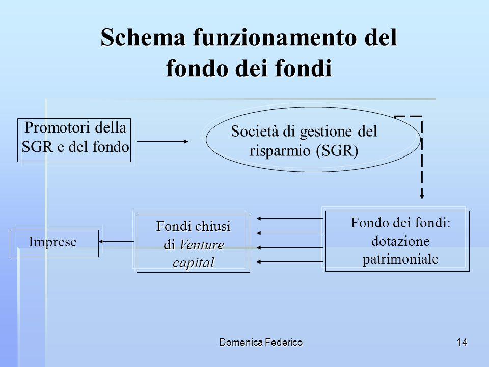 Schema funzionamento del fondo dei fondi