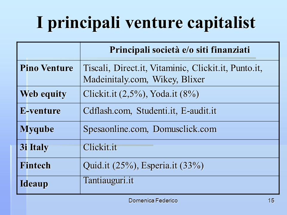 I principali venture capitalist