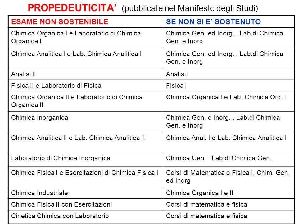 PROPEDEUTICITA' (pubblicate nel Manifesto degli Studi)