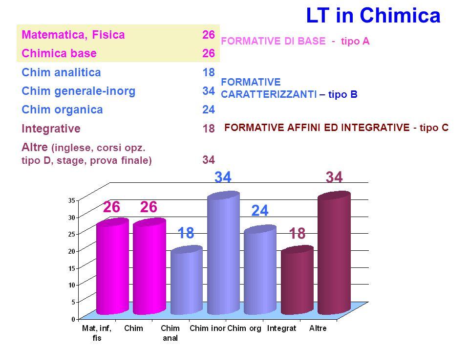 LT in Chimica 34 26 24 18 Matematica, Fisica 26 Chimica base