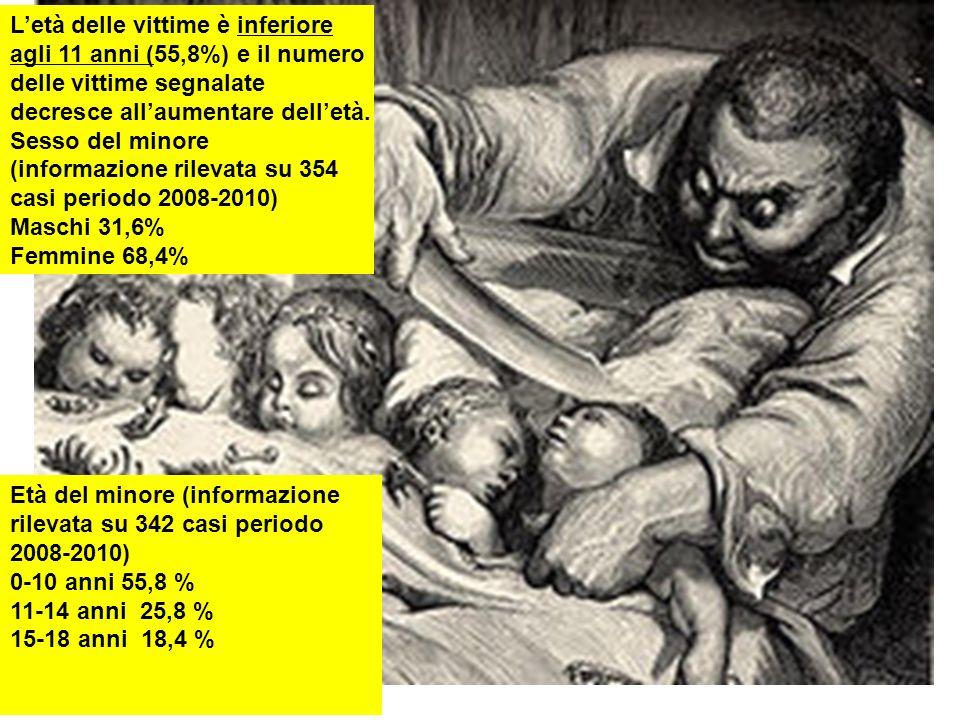 L'età delle vittime è inferiore agli 11 anni (55,8%) e il numero delle vittime segnalate decresce all'aumentare dell'età.