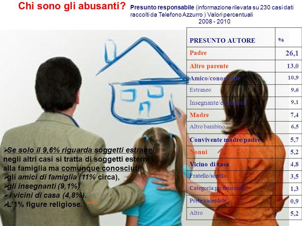 Chi sono gli abusanti Presunto responsabile (informazione rilevata su 230 casi dati raccolti da Telefono Azzurro ) Valori percentuali.