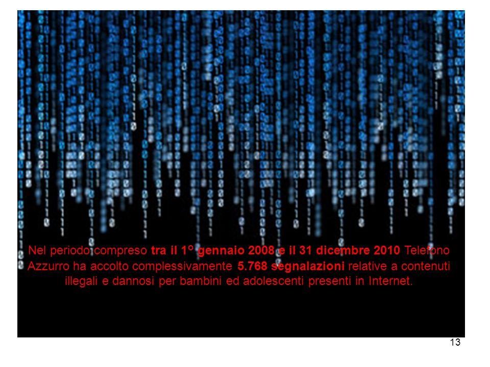Nel periodo compreso tra il 1° gennaio 2008 e il 31 dicembre 2010 Telefono Azzurro ha accolto complessivamente 5.768 segnalazioni relative a contenuti illegali e dannosi per bambini ed adolescenti presenti in Internet.