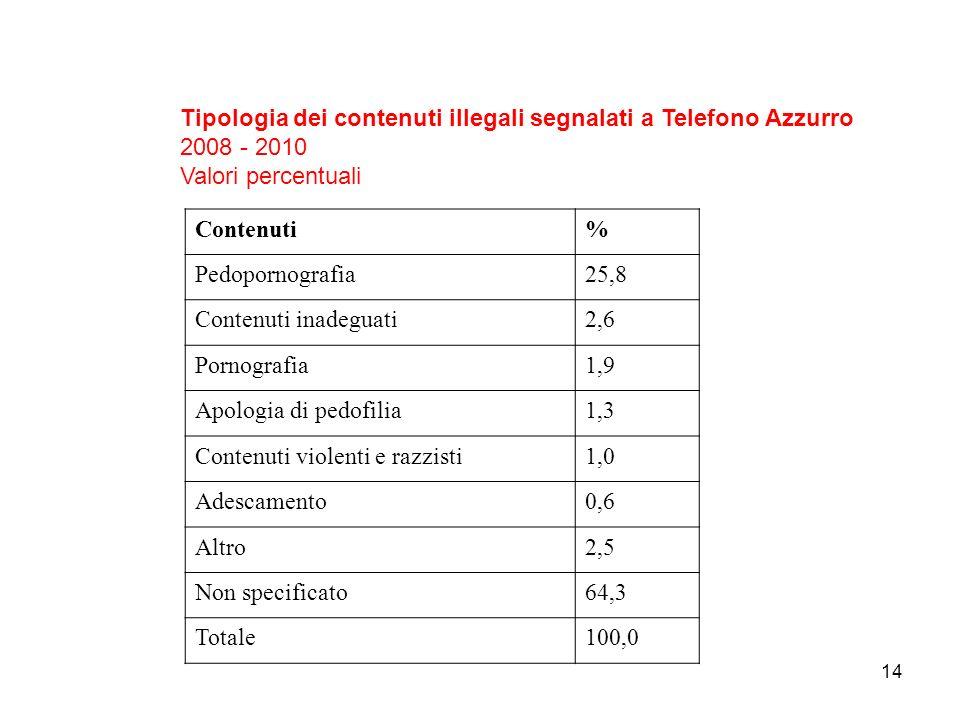 Tipologia dei contenuti illegali segnalati a Telefono Azzurro