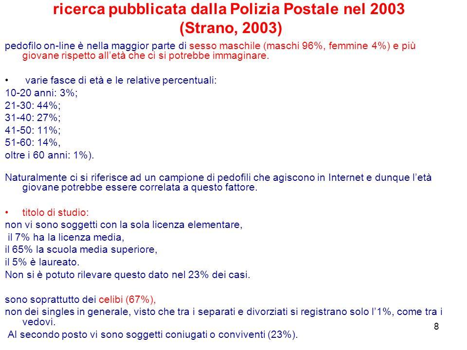 ricerca pubblicata dalla Polizia Postale nel 2003 (Strano, 2003)
