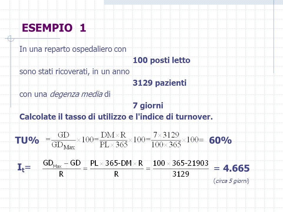 ESEMPIO 1 TU% 60% It= = 4.665 (circa 5 giorni)