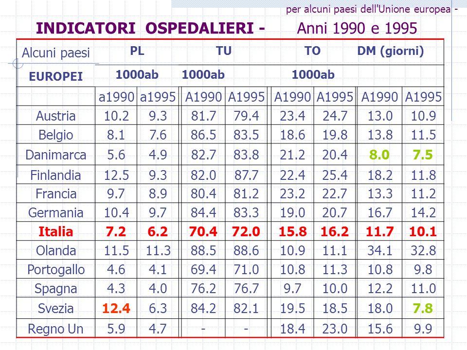 INDICATORI OSPEDALIERI - Anni 1990 e 1995