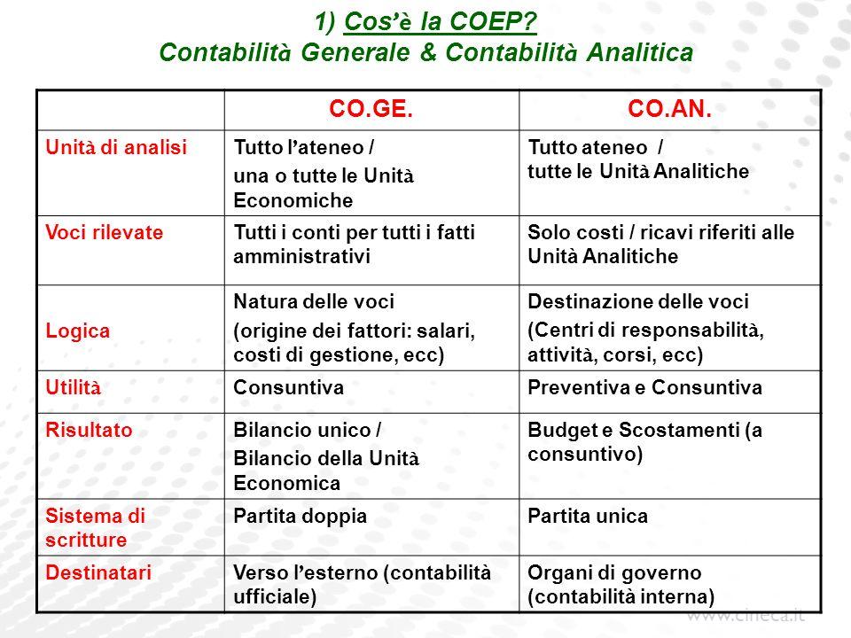 1) Cos'è la COEP Contabilità Generale & Contabilità Analitica
