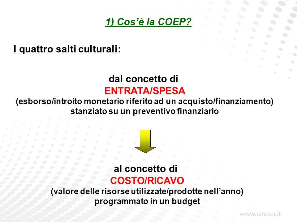 I quattro salti culturali: