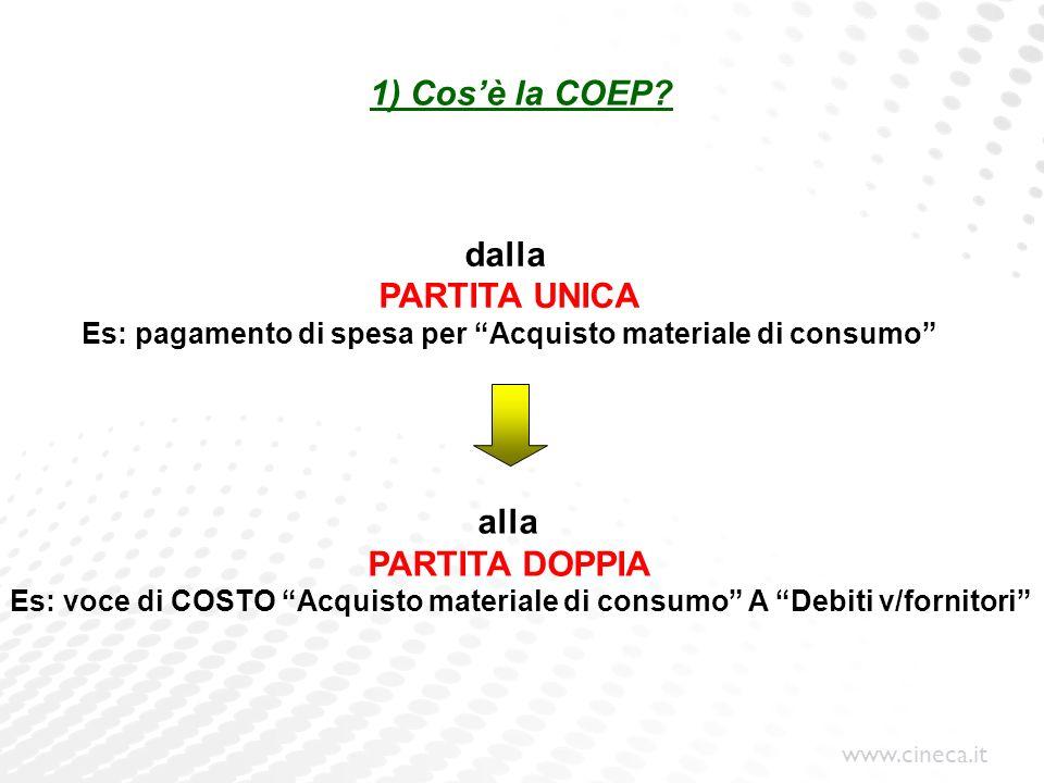 Es: pagamento di spesa per Acquisto materiale di consumo