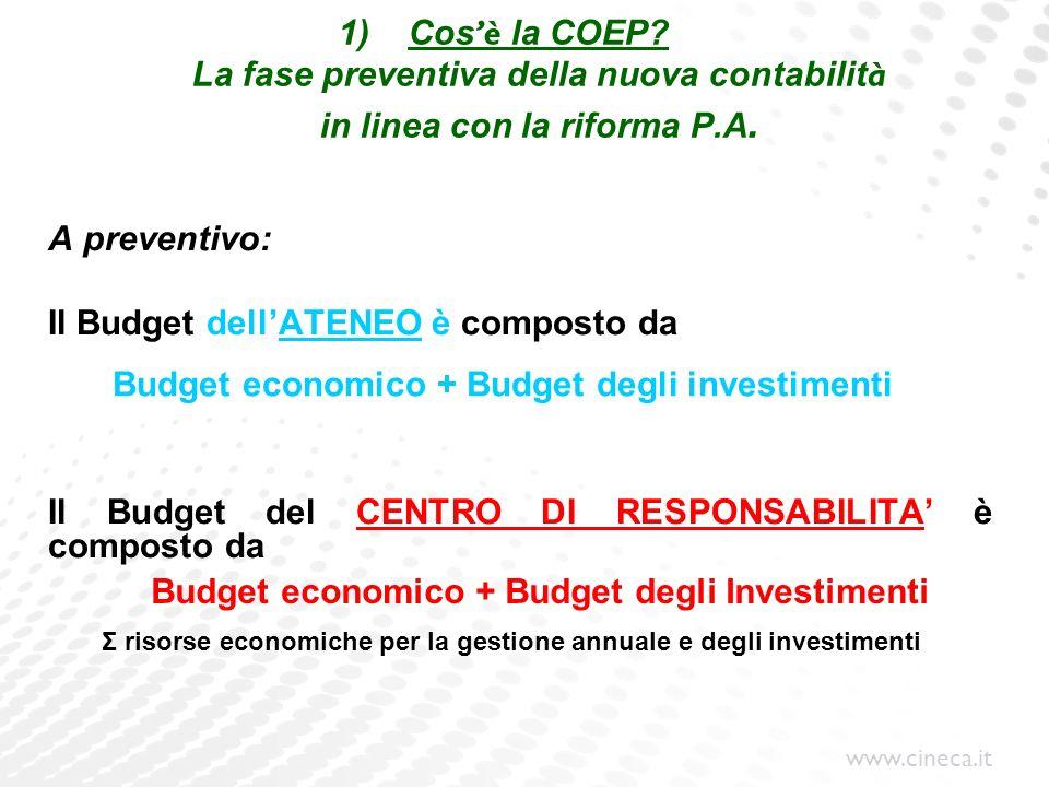 Il Budget dell'ATENEO è composto da