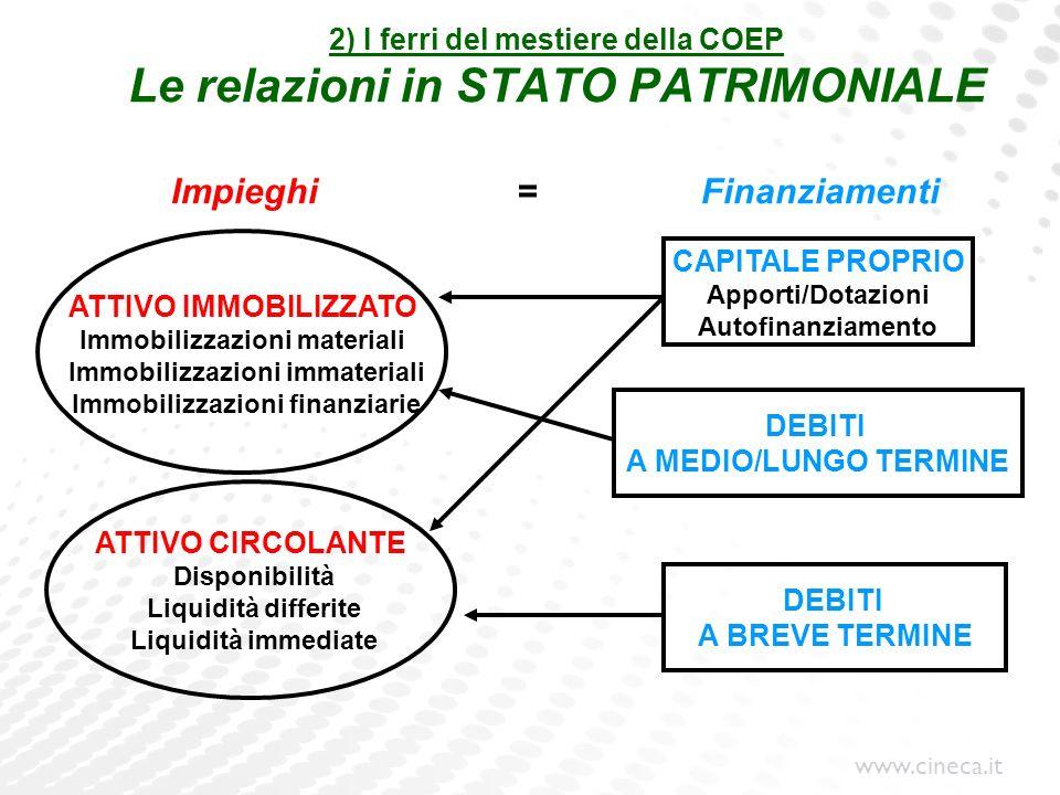 2) I ferri del mestiere della COEP Le relazioni in STATO PATRIMONIALE