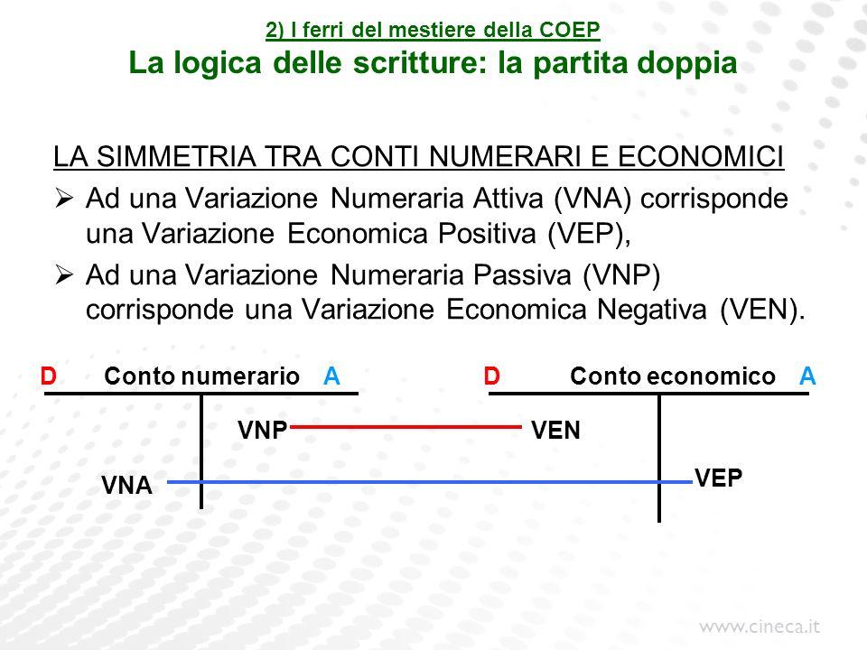 LA SIMMETRIA TRA CONTI NUMERARI E ECONOMICI