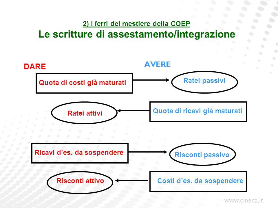 2) I ferri del mestiere della COEP Le scritture di assestamento/integrazione