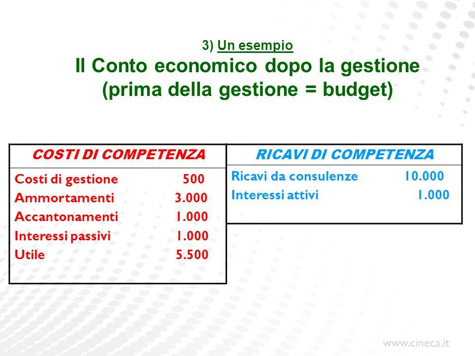 3) Un esempio Il Conto economico dopo la gestione (prima della gestione = budget)