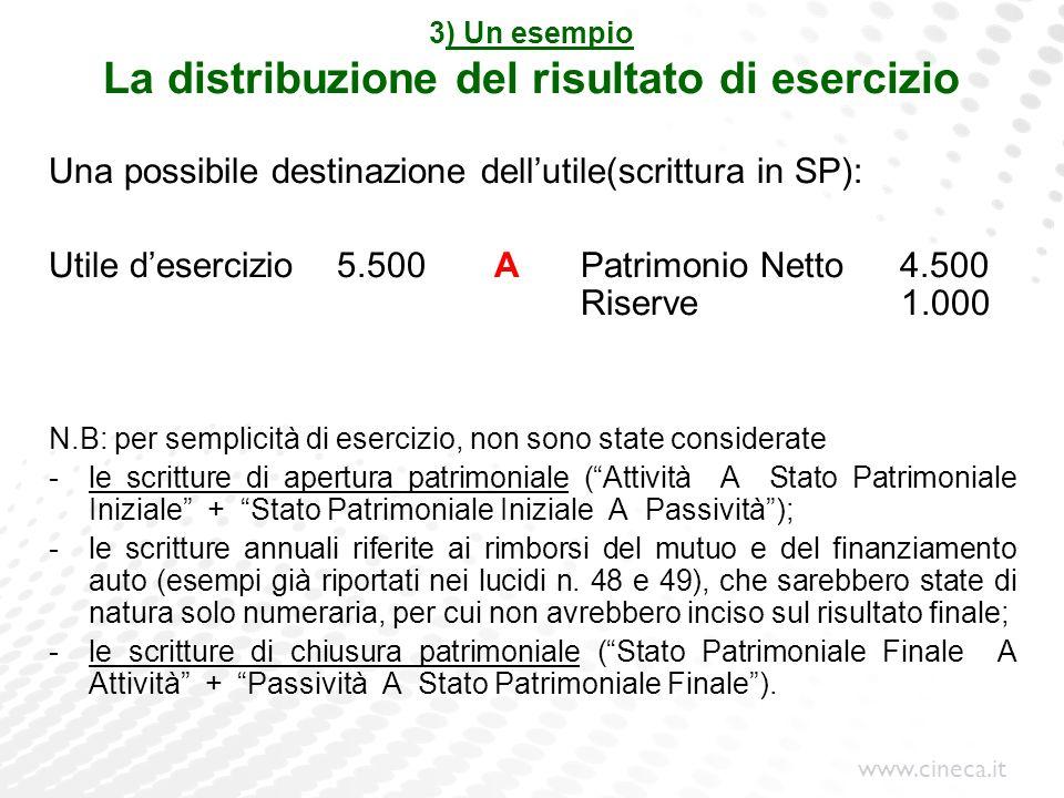 3) Un esempio La distribuzione del risultato di esercizio