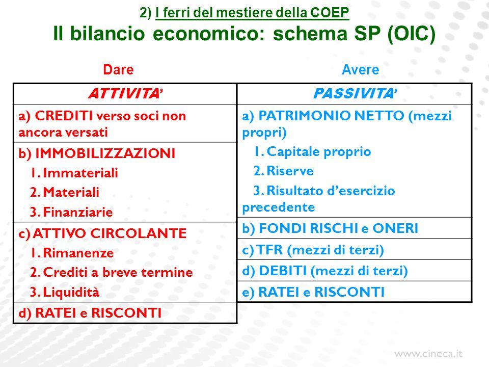 2) I ferri del mestiere della COEP Il bilancio economico: schema SP (OIC)