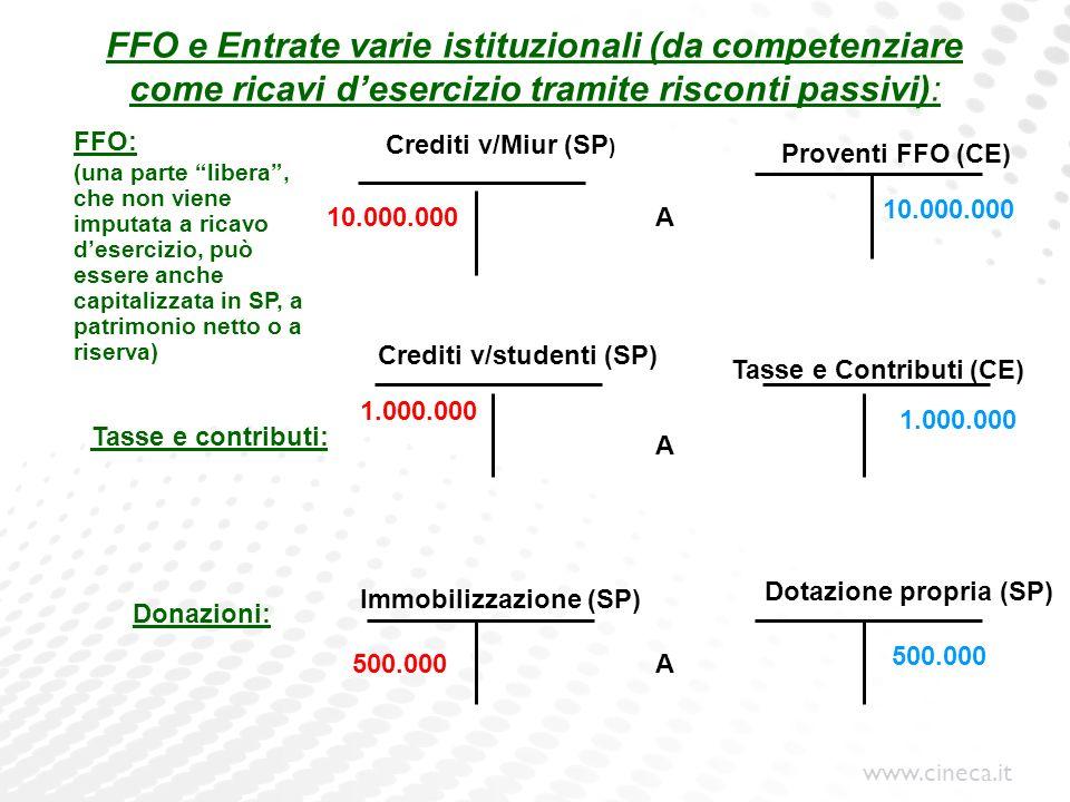 FFO e Entrate varie istituzionali (da competenziare come ricavi d'esercizio tramite risconti passivi):