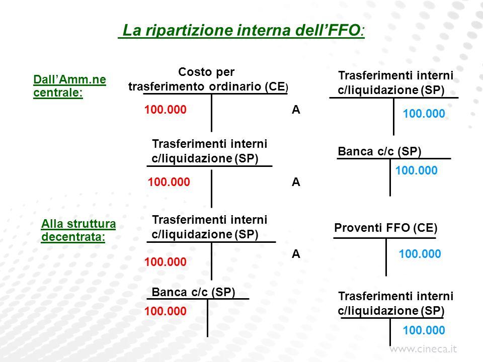 La ripartizione interna dell'FFO: