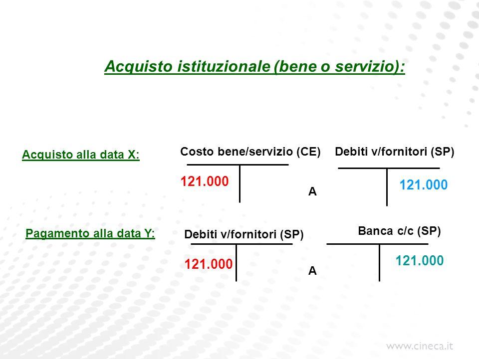 Acquisto istituzionale (bene o servizio):