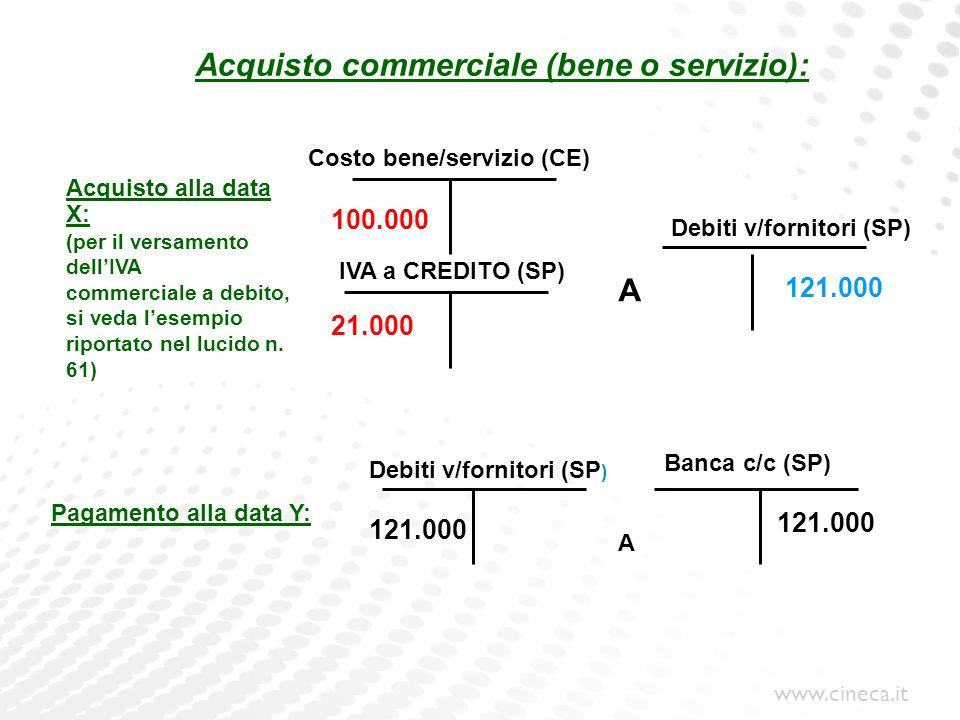 Acquisto commerciale (bene o servizio):