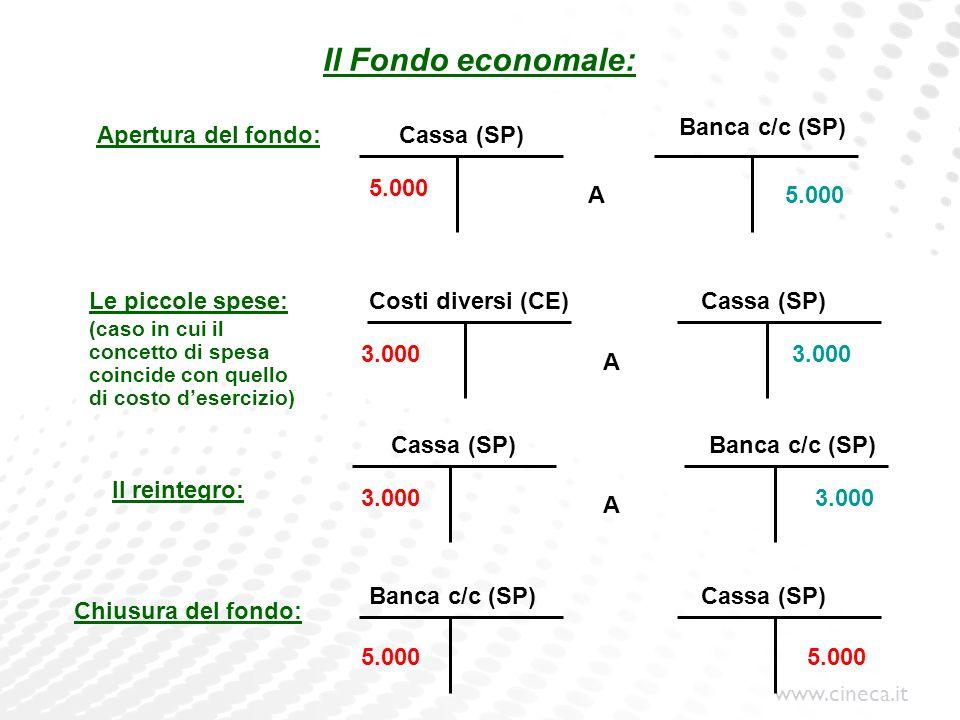 Il Fondo economale: Banca c/c (SP) Apertura del fondo: Cassa (SP)