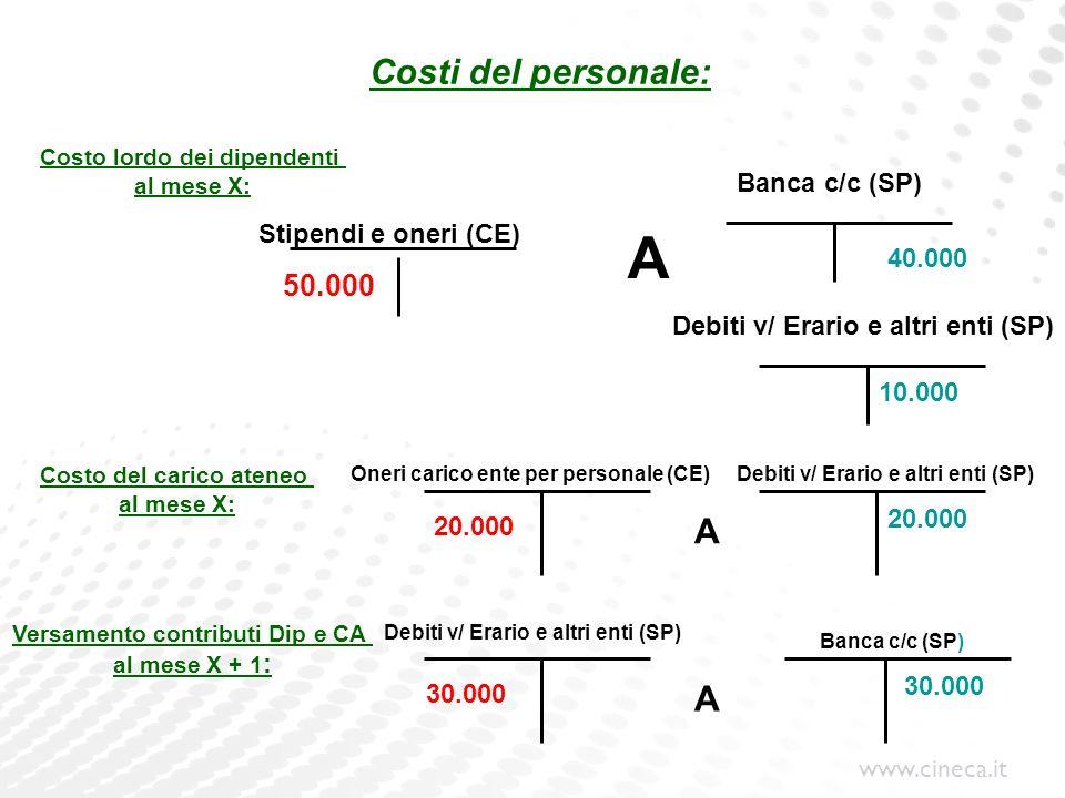 A Costi del personale: A A 50.000 Banca c/c (SP) Stipendi e oneri (CE)