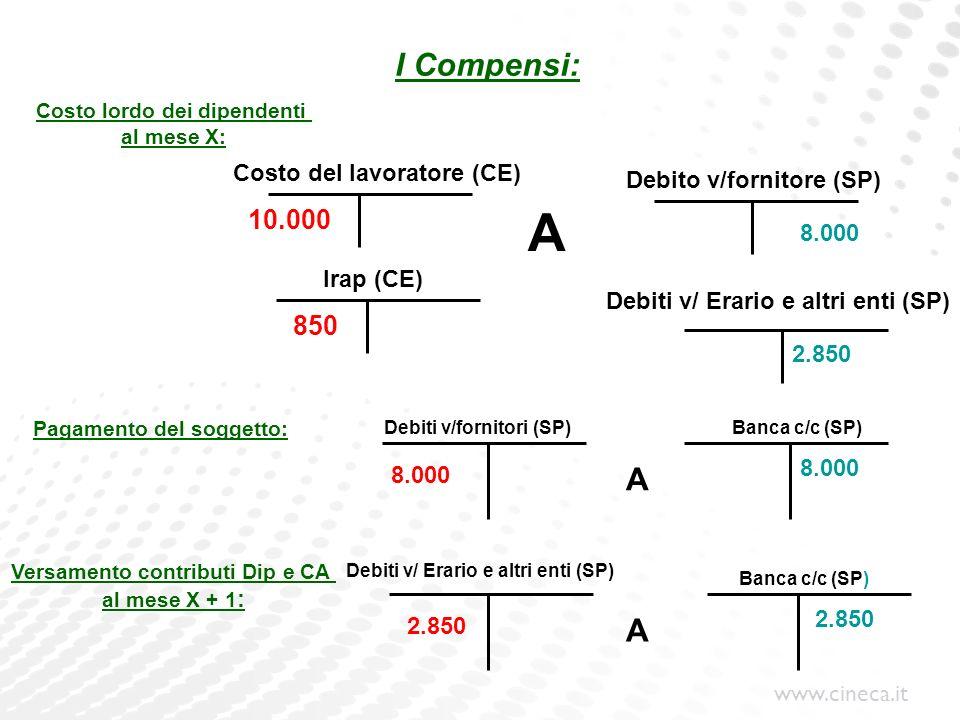 A I Compensi: A A 10.000 850 Costo del lavoratore (CE)