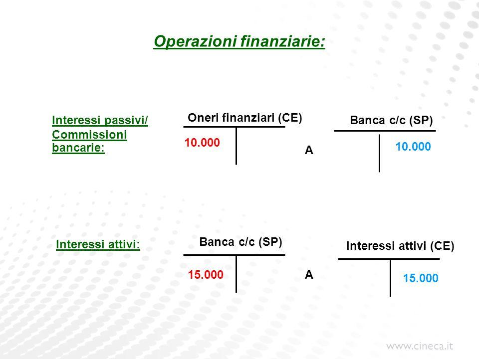 Operazioni finanziarie: