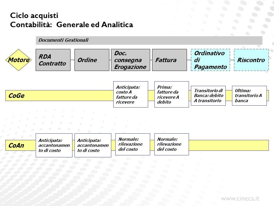 Ciclo acquisti Contabilità: Generale ed Analitica