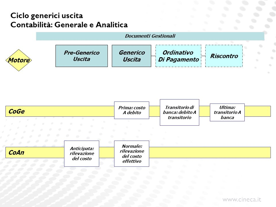 Ciclo generici uscita Contabilità: Generale e Analitica