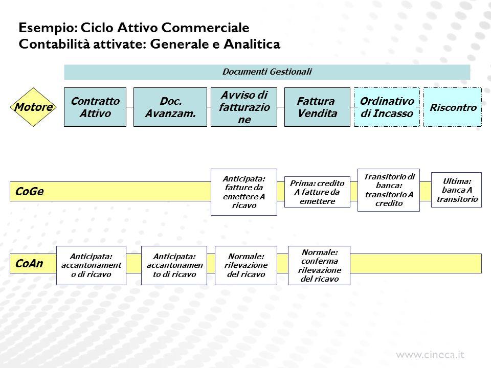 Esempio: Ciclo Attivo Commerciale Contabilità attivate: Generale e Analitica