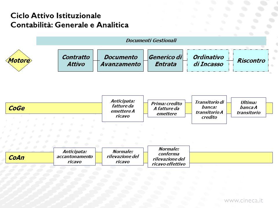 Ciclo Attivo Istituzionale Contabilità: Generale e Analitica
