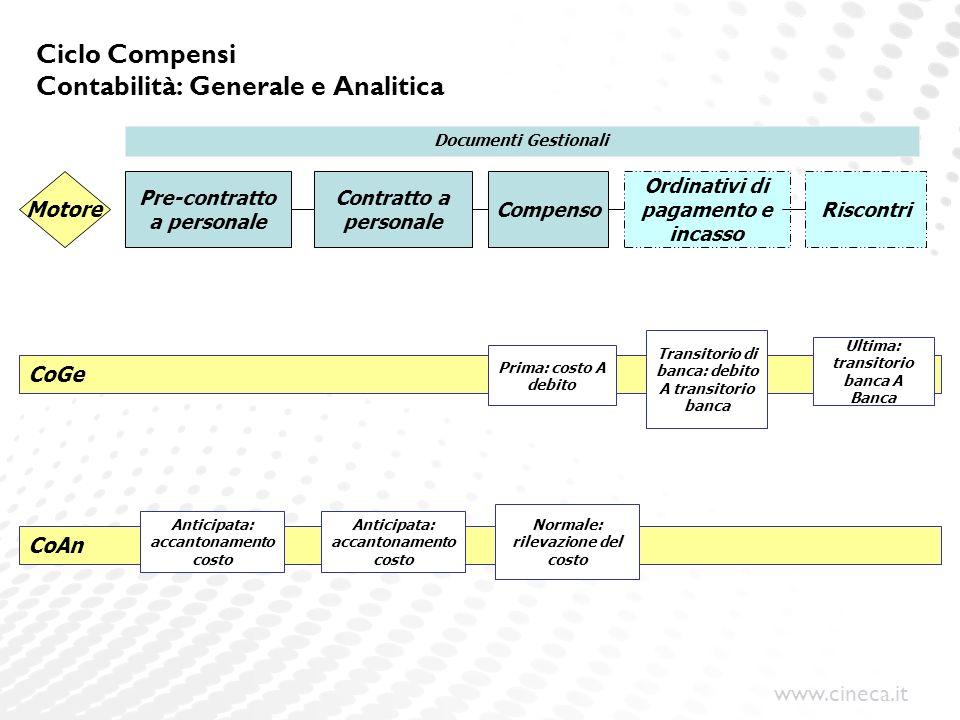 Ciclo Compensi Contabilità: Generale e Analitica
