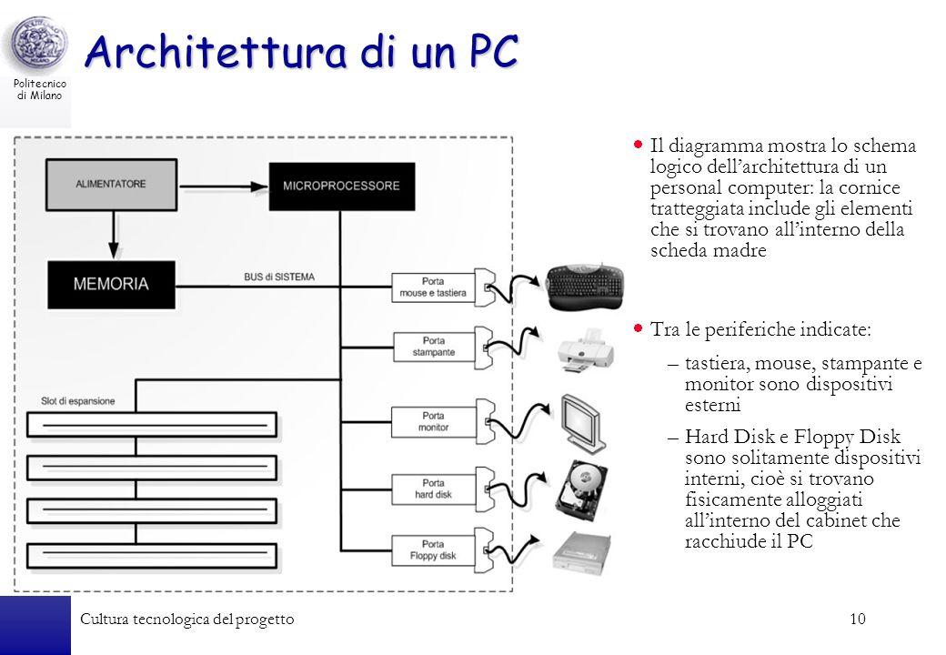 Architettura di un PC