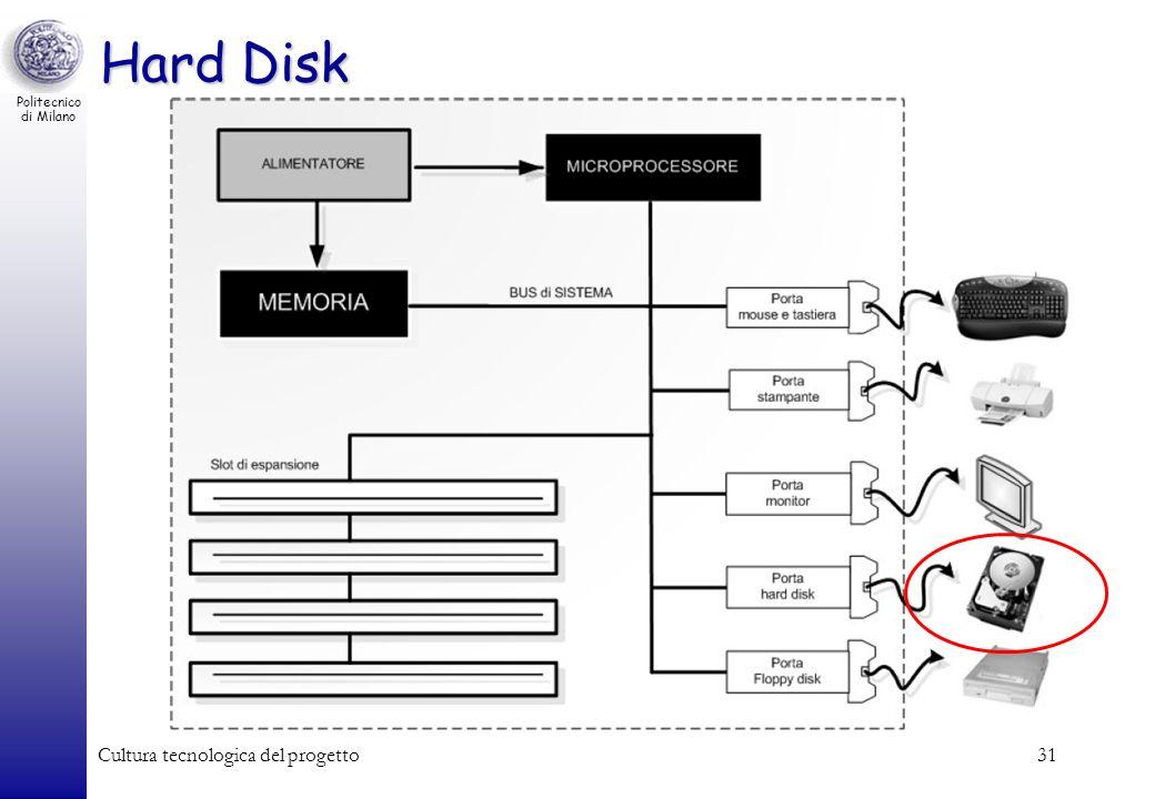 Hard Disk Cultura tecnologica del progetto