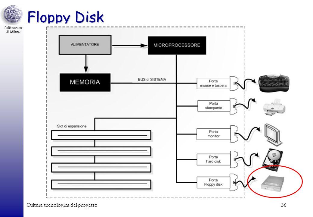 Floppy Disk Cultura tecnologica del progetto