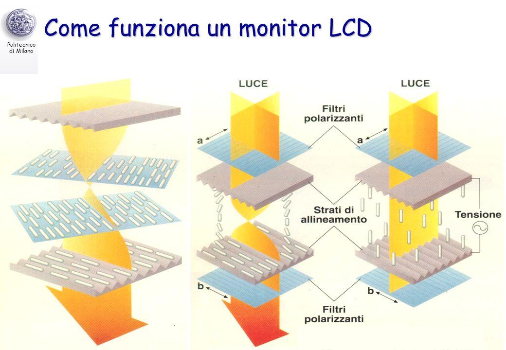 Come funziona un monitor LCD