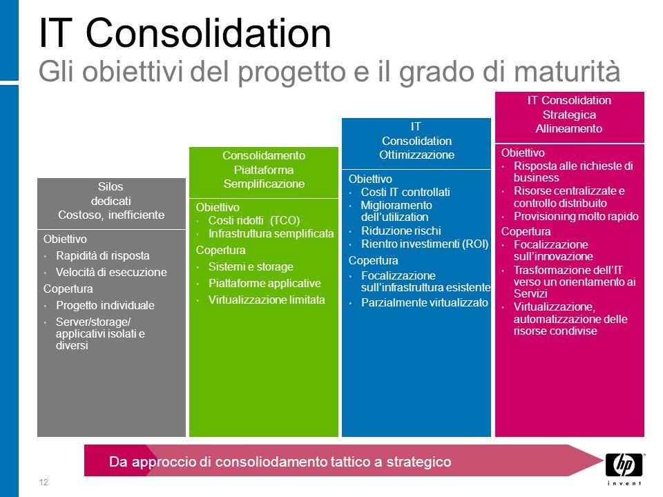 IT Consolidation Gli obiettivi del progetto e il grado di maturità