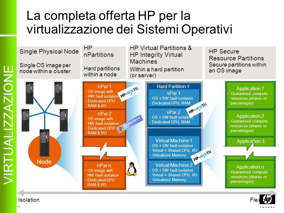 La completa offerta HP per la virtualizzazione dei Sistemi Operativi
