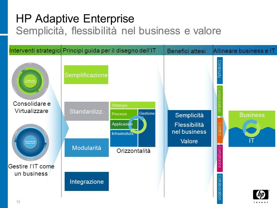 HP Adaptive Enterprise Semplicità, flessibilità nel business e valore