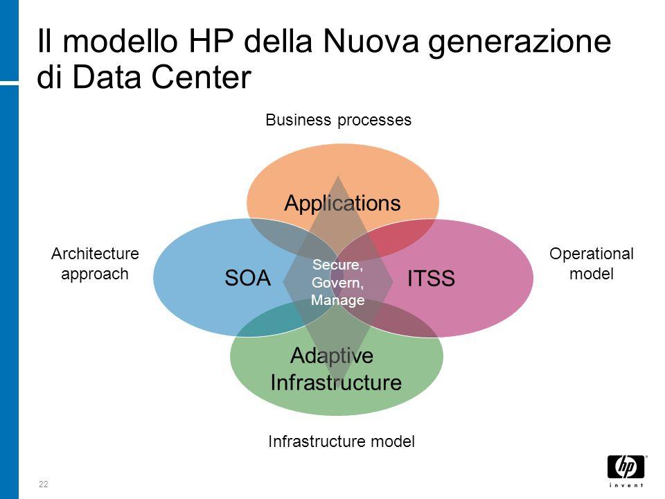 Il modello HP della Nuova generazione di Data Center