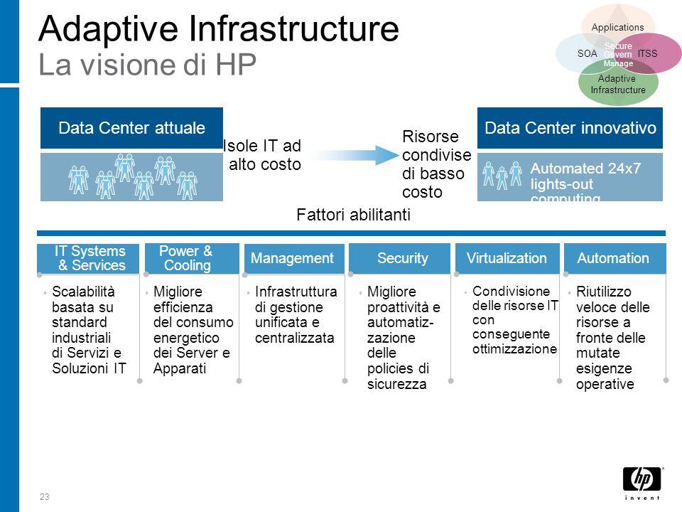 Adaptive Infrastructure La visione di HP