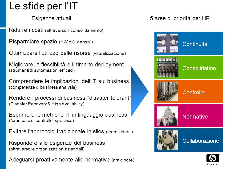 Le sfide per l'IT Esigenze attuali 5 aree di priorità per HP